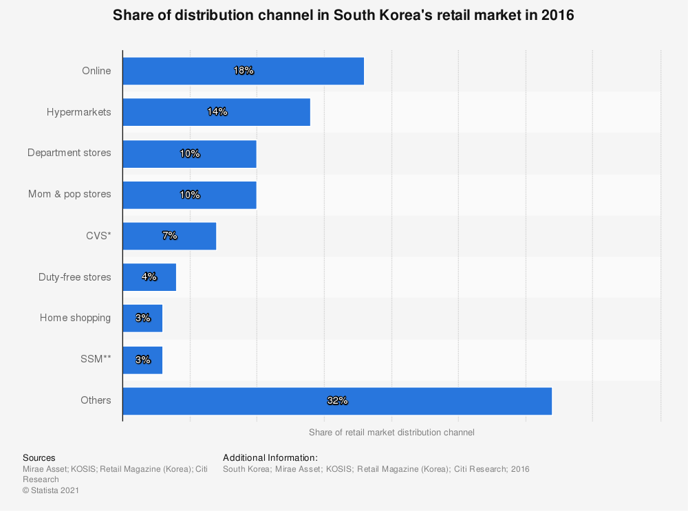 Statistic: Share of distribution channel in South Korea's retail market in 2016 | Statista