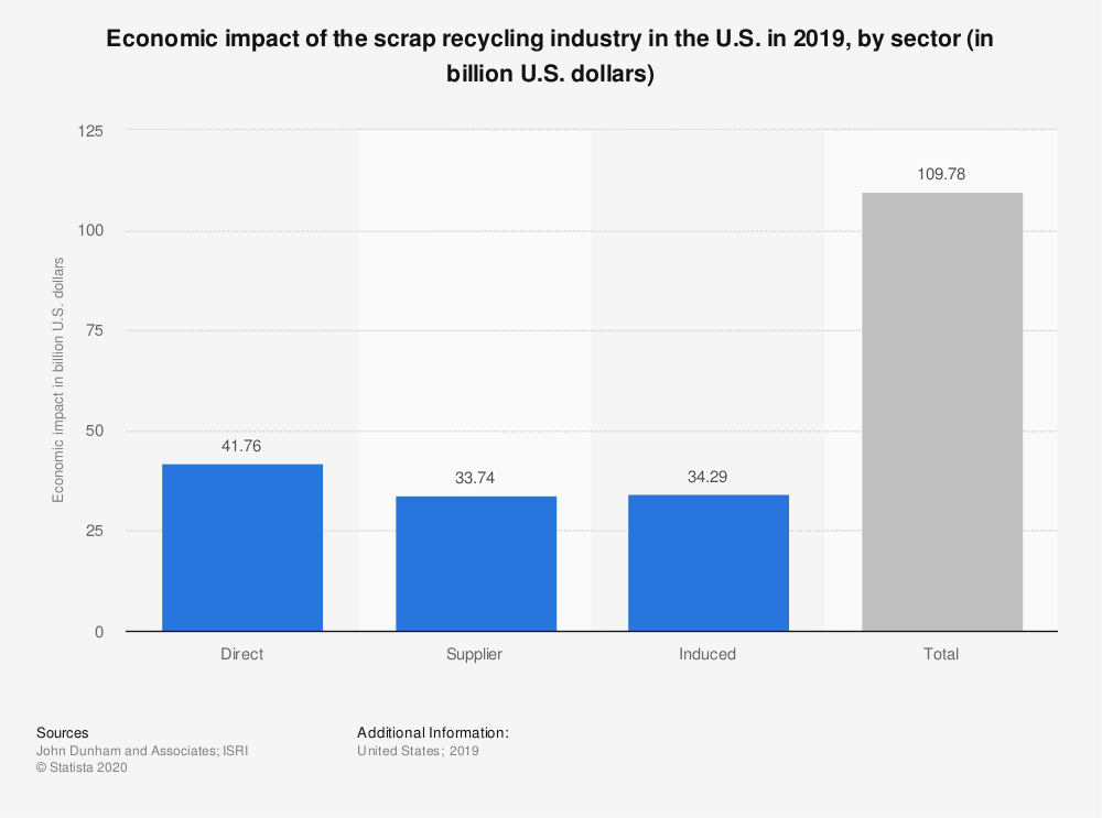 Statistic: Economic impact of the scrap recycling industry in the U.S. in 2017, by sector (in billion U.S. dollars) | Statista