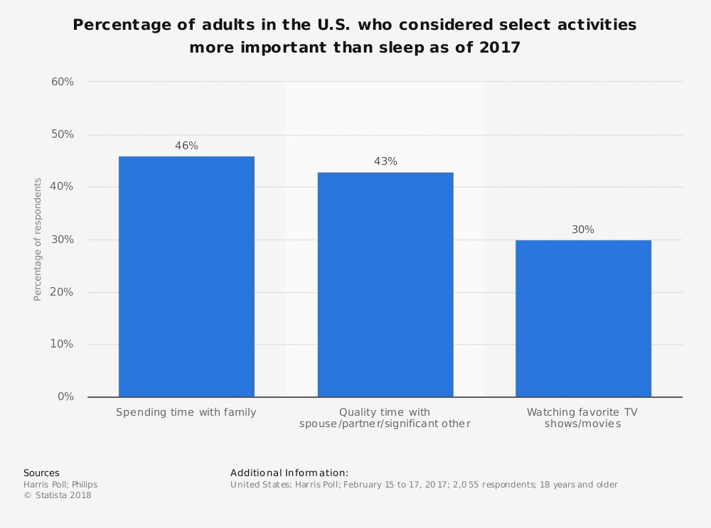 Statistic: Percentage of adults in the U.S. who considered select activities more important than sleep as of 2017  | Statista