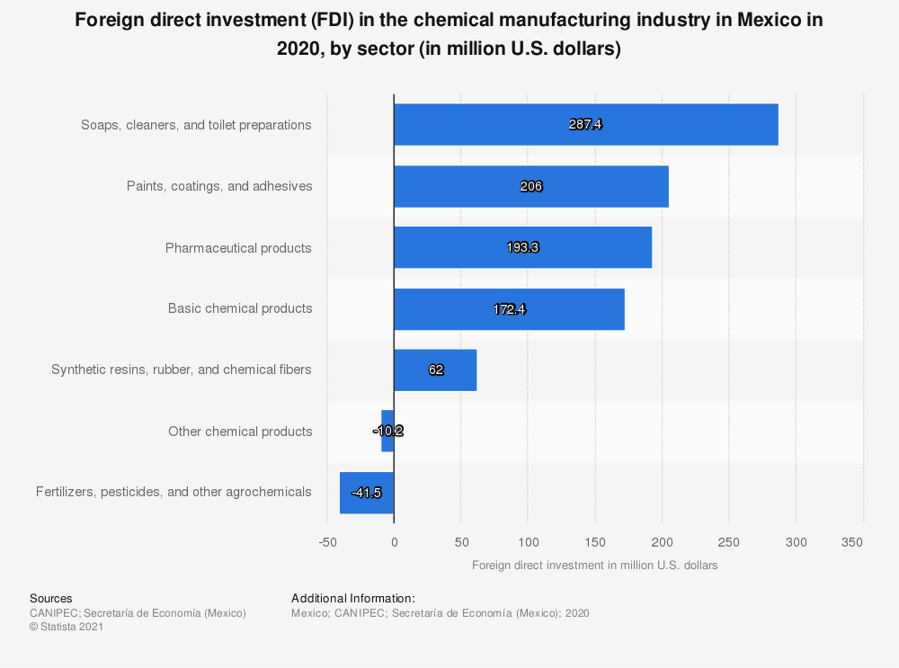 Statistic: Foreign direct investment (FDI) in the chemical manufacturing industry in Mexico in 1st half of 2019, by sector (in million U.S. dollars) | Statista
