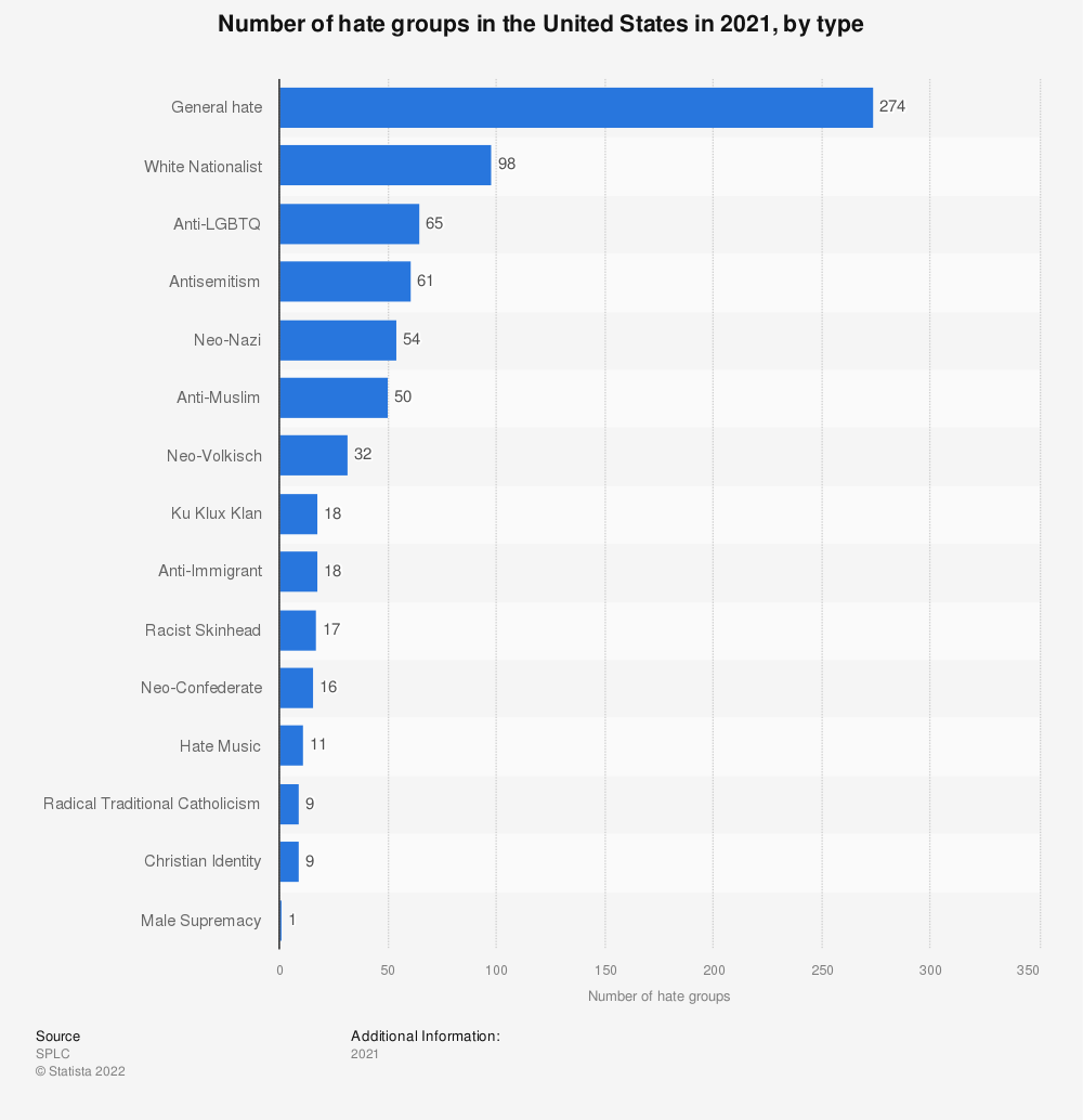 Statistic: Number of hate groups in the United States in 2019, by type | Statista