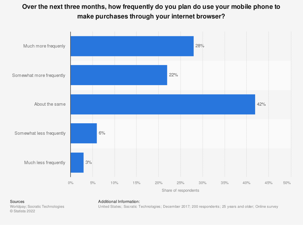 Statistic: Over the next three months, how frequently do you plan do use your mobile phone to make purchases through your internet browser? | Statista