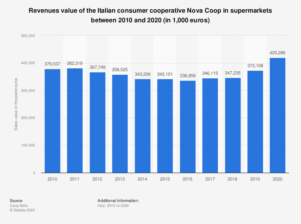 Statistic: Revenues value of the Italian consumer cooperative Nova Coop in supermarkets between 2010 and 2018 (in 1,000 euros) | Statista