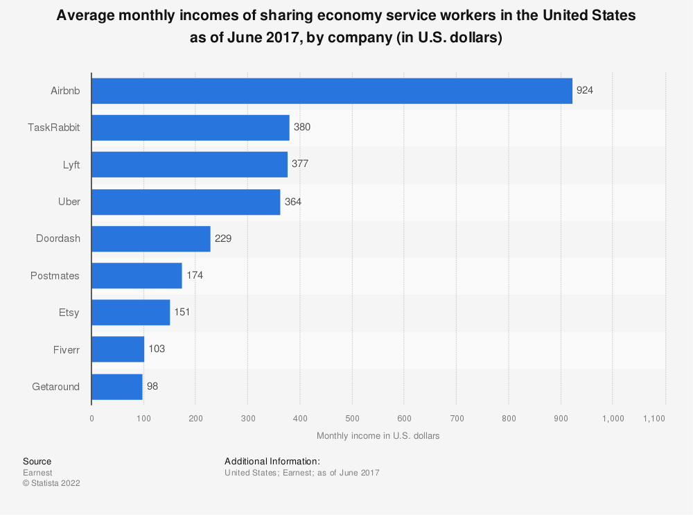 Statistic: Average monthly incomes of sharing economy service workers in the United States as of June 2017, by company (in U.S. dollars) | Statista