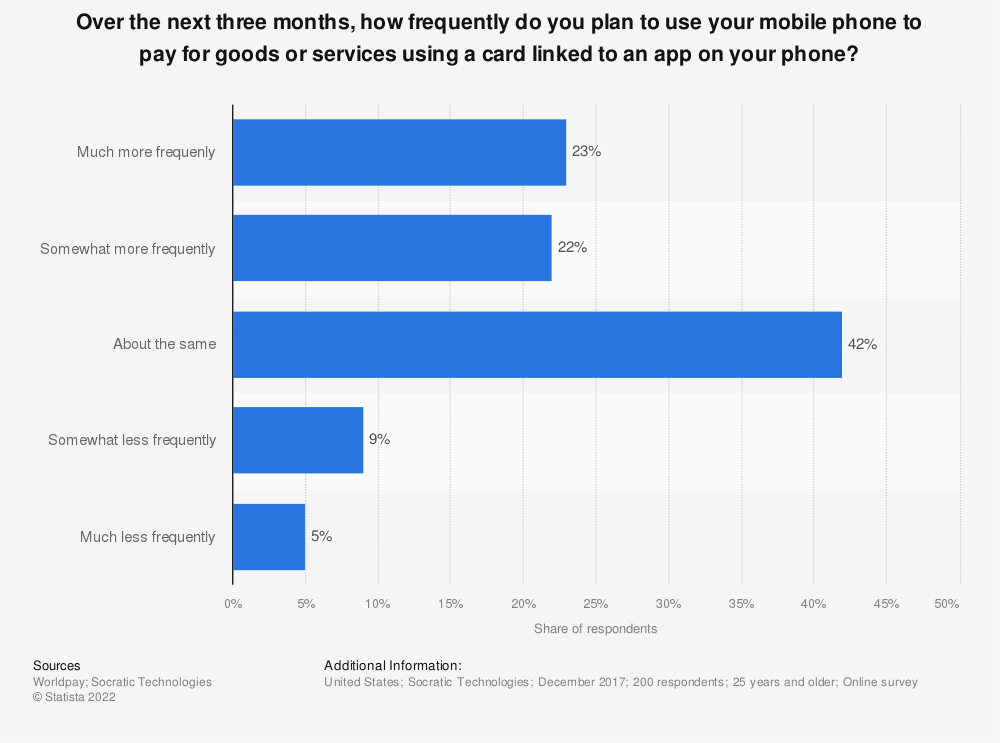 Statistic: Over the next three months, how frequently do you plan to use your mobile phone to pay for goods or services using a card linked to an app on your phone? | Statista