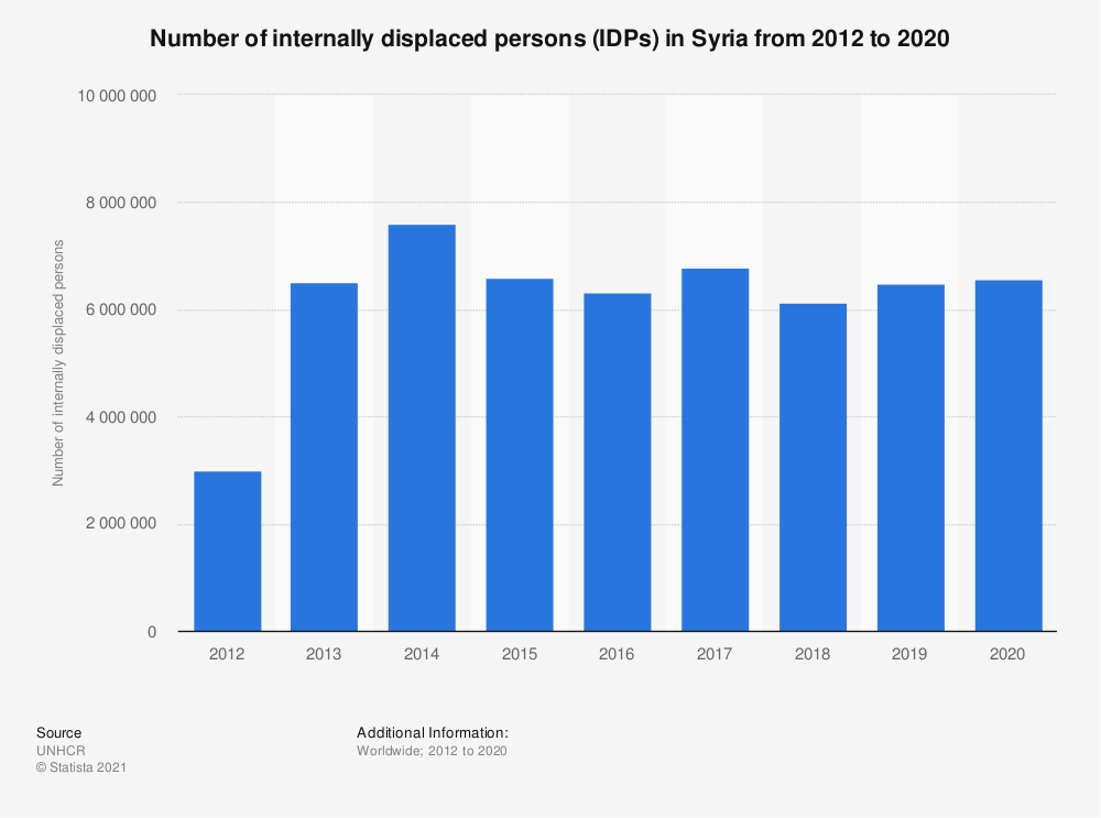 Statistic: Number of internally displaced persons (IDPs) in Syria from 2012 to 2017 | Statista