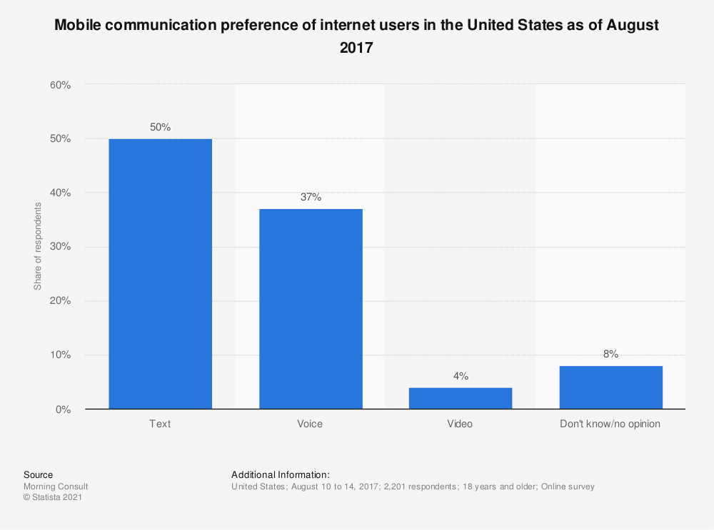 Statistic: Mobile communication preference of internet users in the United States as of August 2017 | Statista