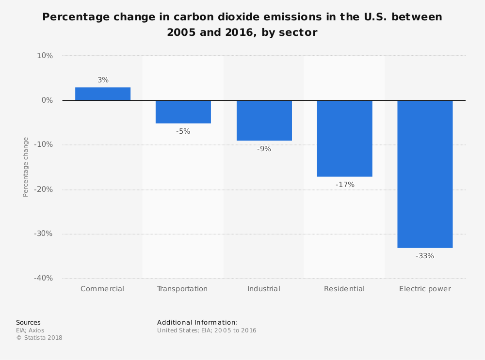 Statistic: Percentage change in carbon dioxide emissions in the U.S. between 2005 and 2016, by sector | Statista