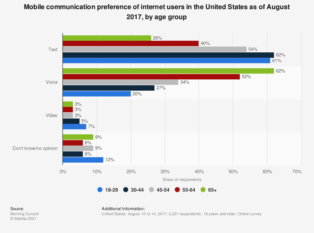 Statistic: Mobile communication preference of internet users in the United States as of August 2017, by age group | Statista