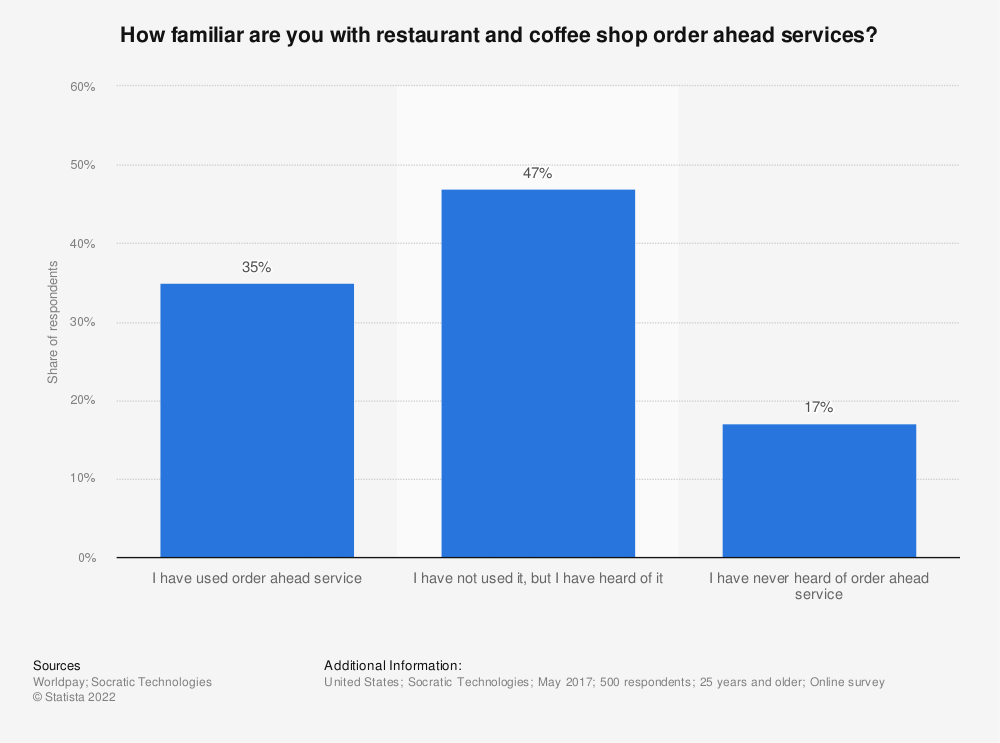 Statistic: How familiar are you with restaurant and coffee shop order ahead services? | Statista