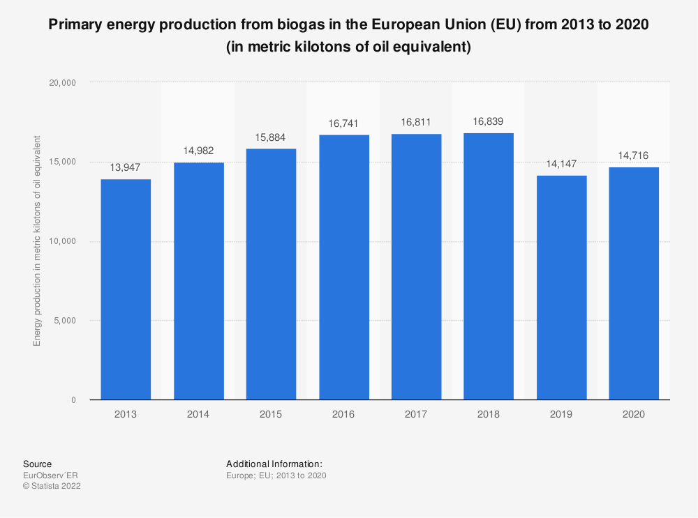 Statistic: Primary energy production from biogas in the European Union (EU) from 2013 to 2018 (in metric kilotons of oil equivalent) | Statista