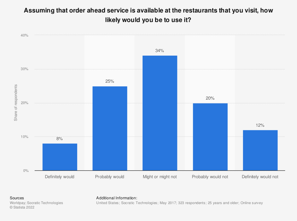 Statistic: Assuming that order ahead service is available at the restaurants that you visit, how likely would you be to use it? | Statista