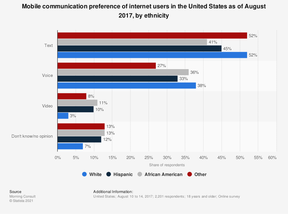 Statistic: Mobile communication preference of internet users in the United States as of August 2017, by ethnicity | Statista