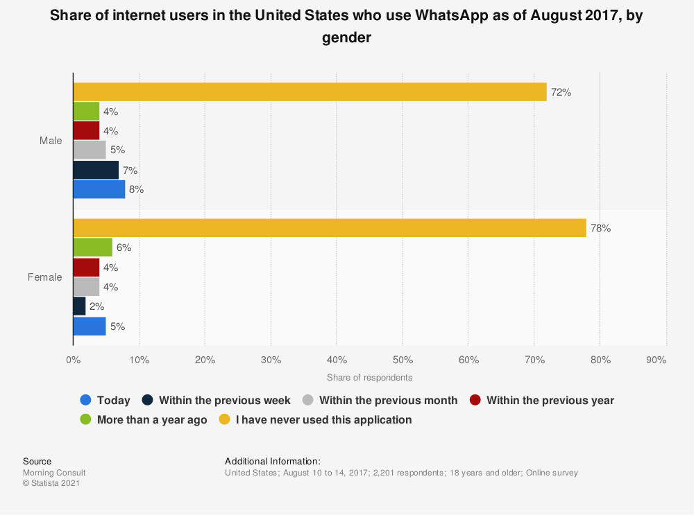 Statistic: Share of internet users in the United States who use WhatsApp as of August 2017, by gender | Statista