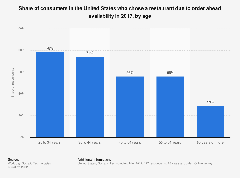 Statistic: Share of consumers in the United States who chose a restaurant due to order ahead availability in 2017, by age | Statista