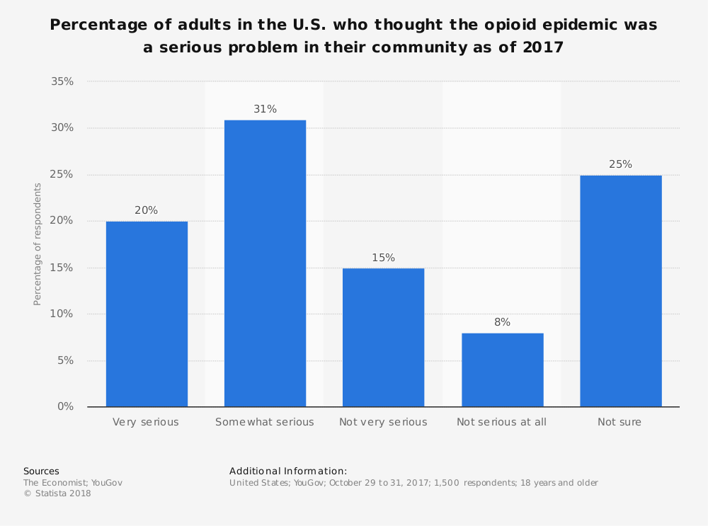 Statistic: Percentage of adults in the U.S. who thought the opioid epidemic was a serious problem in their community as of 2017 | Statista