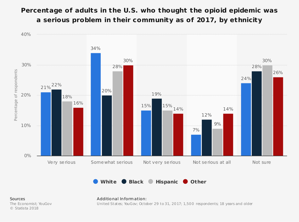 Statistic: Percentage of adults in the U.S. who thought the opioid epidemic was a serious problem in their community as of 2017, by ethnicity | Statista