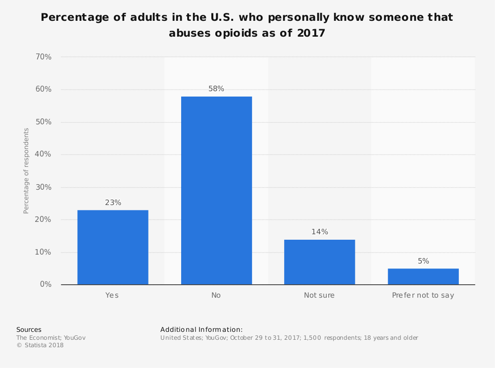 Statistic: Percentage of adults in the U.S. who personally know someone that abuses opioids as of 2017 | Statista