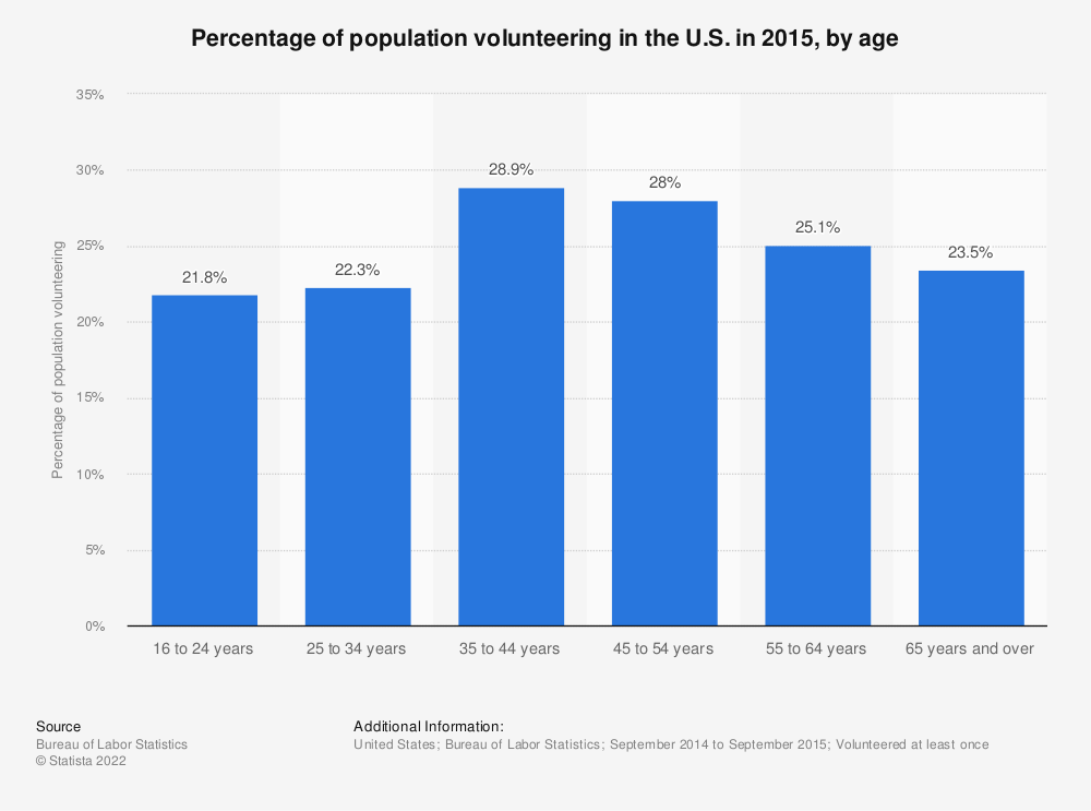 Percentage of population volunteering in the U S  by age