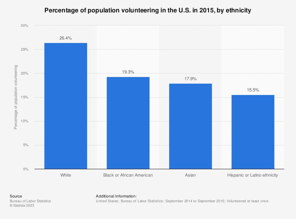Statistic: Percentage of population volunteering in the U.S. in 2015, by ethnicity | Statista