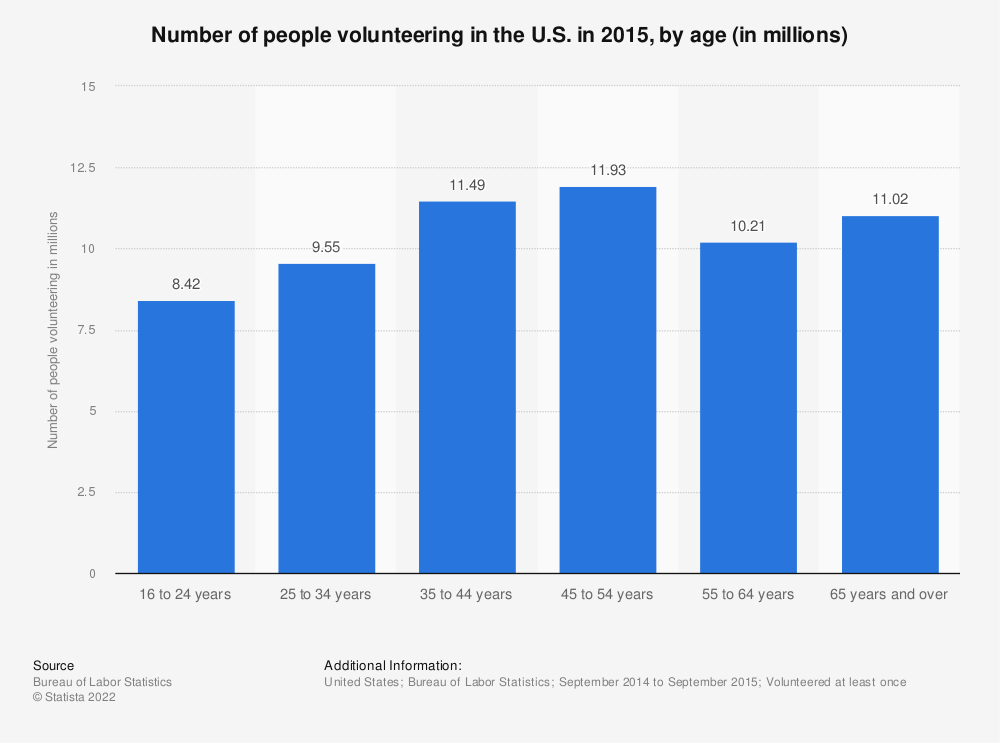 Statistic: Number of people volunteering in the U.S. in 2015, by age (in millions) | Statista