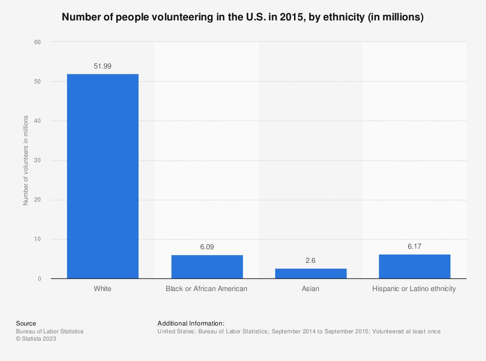 Statistic: Number of people volunteering in the U.S. in 2015, by ethnicity (in millions)   Statista