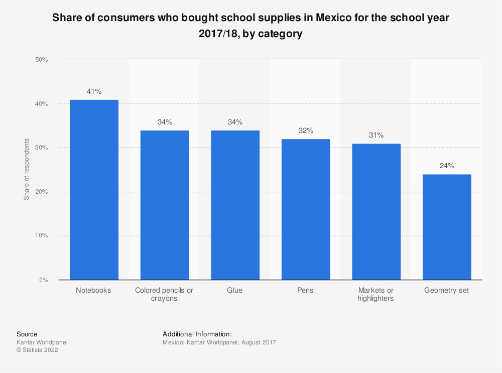 Statistic: Share of consumers who bought school supplies in Mexico for the school year 2017/18, by category | Statista