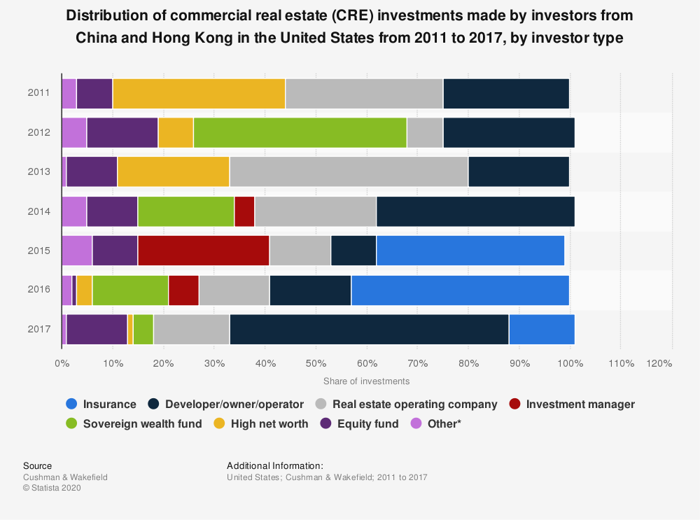 Statistic: Distribution of commercial real estate (CRE) investments made by investors from China and Hong Kong in the United States from 2011 to 2017, by investor type | Statista