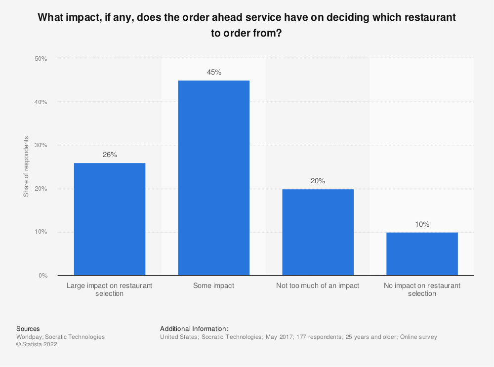 Statistic: What impact, if any, does the order ahead service have on deciding which restaurant to order from?  | Statista