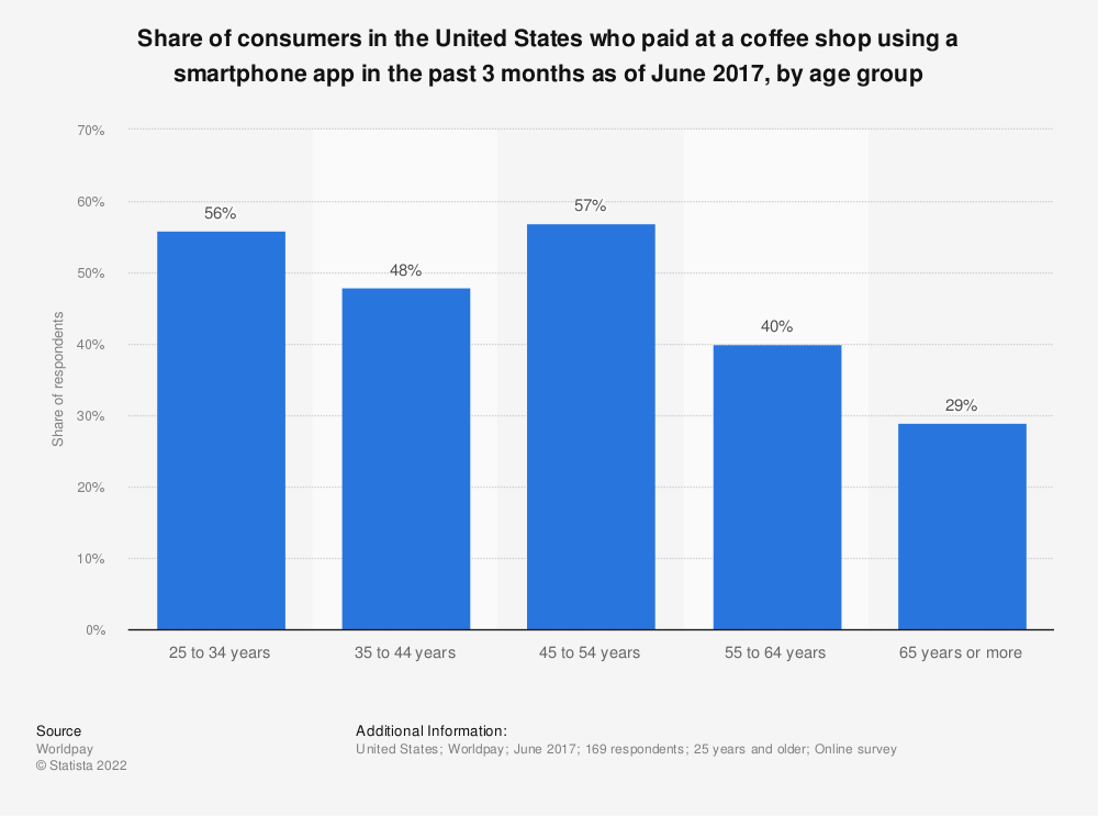 Statistic: Share of consumers in the United States who paid at a coffee shop using a smartphone app in the past 3 months as of June 2017, by age group | Statista