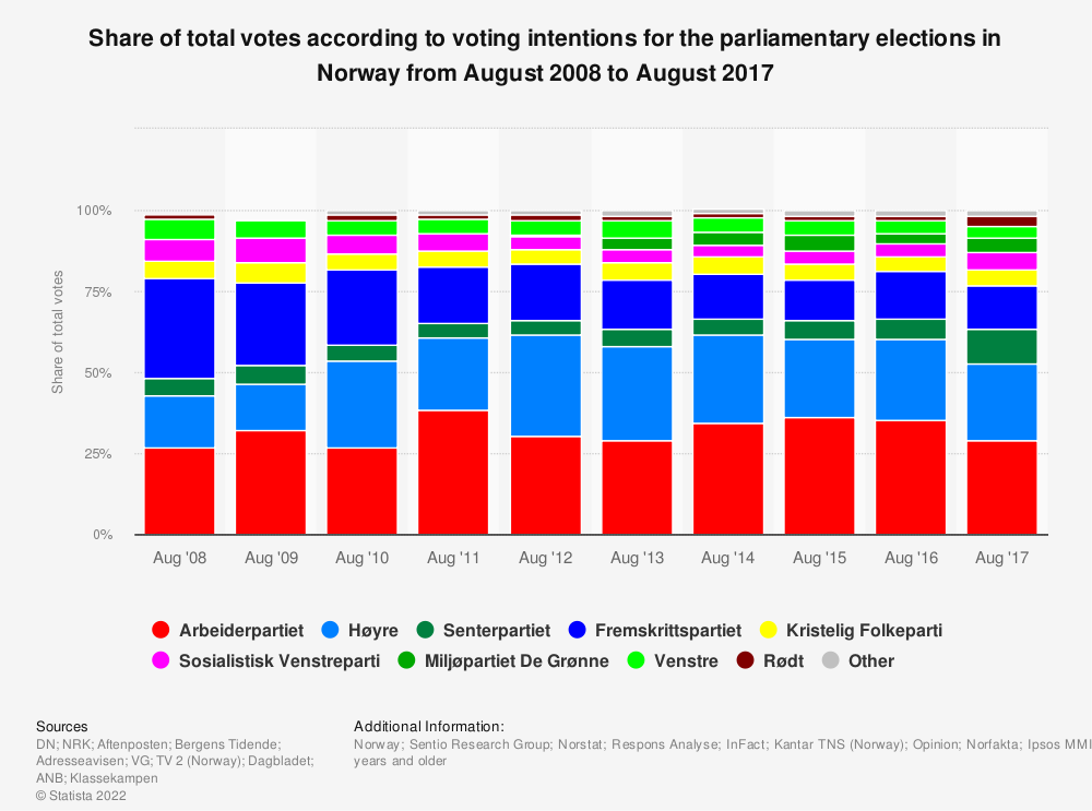 Statistic: Share of total votes according to voting intentions for the parliamentary elections in Norway from August 2008 to August 2017 | Statista
