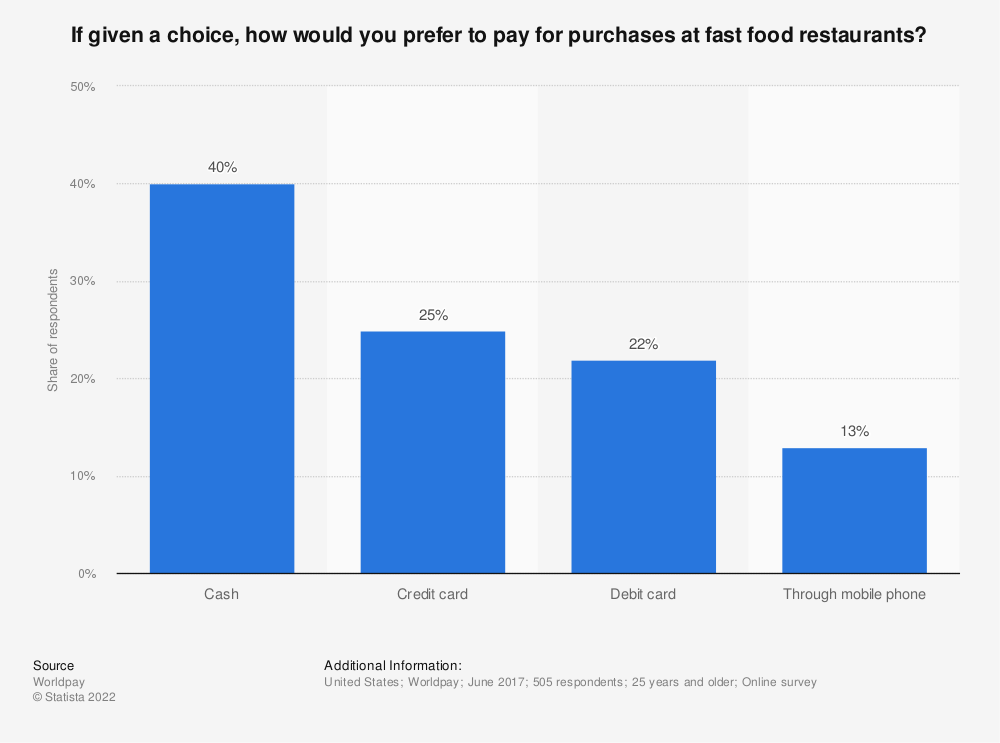 Statistic: If given a choice, how would you prefer to pay for purchases at fast food restaurants?   | Statista