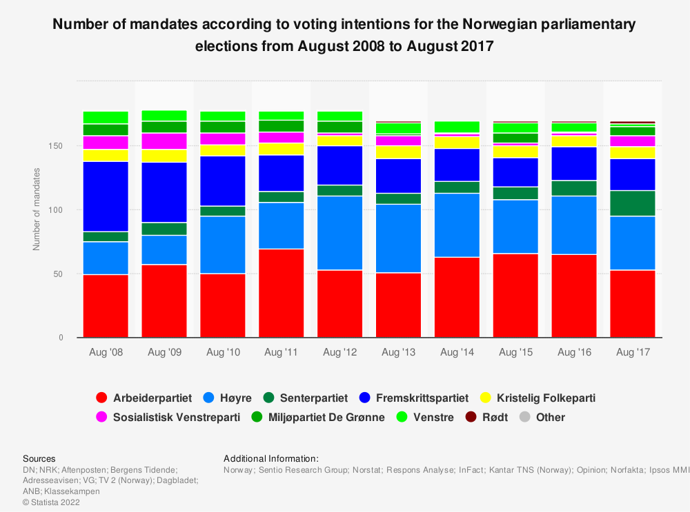Statistic: Number of mandates according to voting intentions for the Norwegian parliamentary elections from August 2008 to August 2017 | Statista