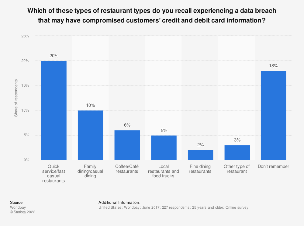 Statistic: Which of these types of restaurant types do you recall experiencing a data breach that may have compromised customers' credit and debit card information? | Statista