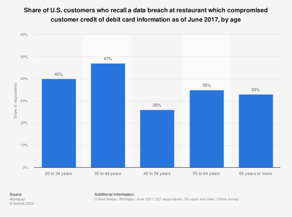 Statistic: Share of U.S. customers who recall a data breach at restaurant which compromised customer credit of debit card information as of June 2017, by age | Statista