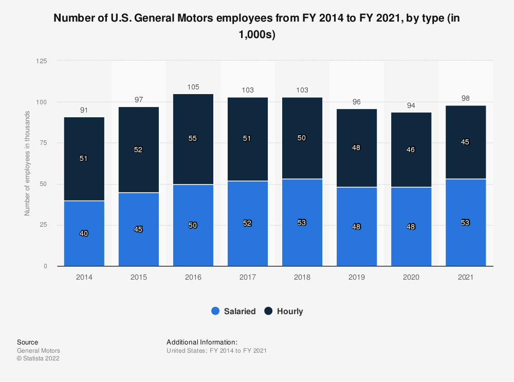 Statistic: Number of U.S. General Motors employees from FY 2014 to FY 2019, by type (in 1,000s) | Statista