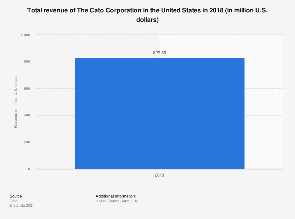 Statistic: Total revenue of The Cato Corporation in the United States in 2018 (in million U.S. dollars) | Statista