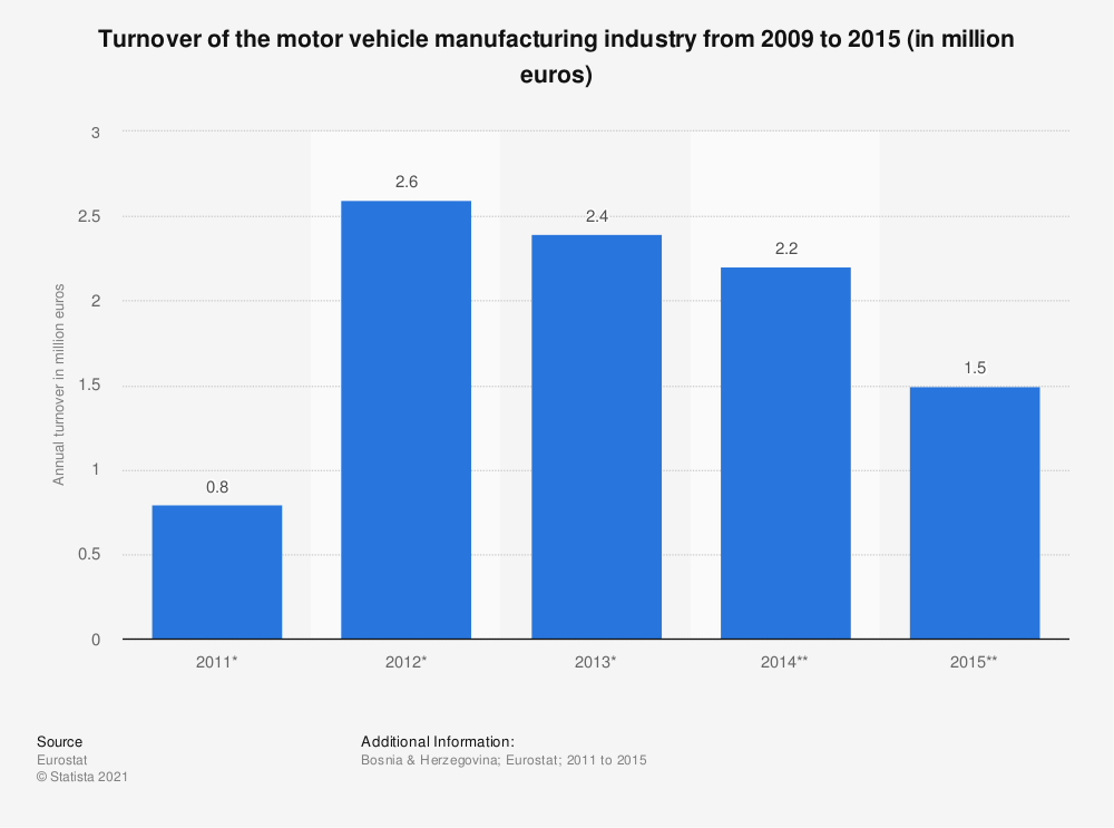 Statistic: Turnover of the motor vehicle manufacturing industry from 2009 to 2015 (in million euros) | Statista