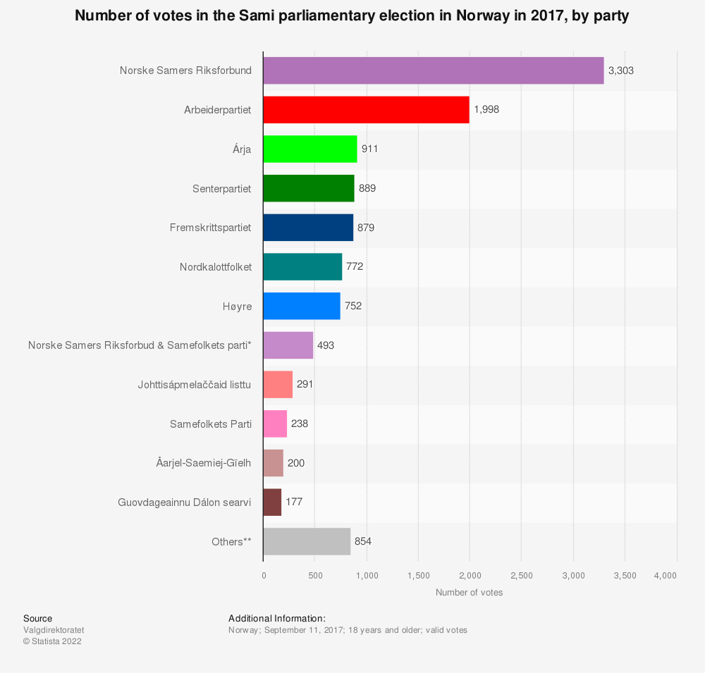 Statistic: Number of votes in the Sami parliamentary election in Norway in 2017, by party | Statista