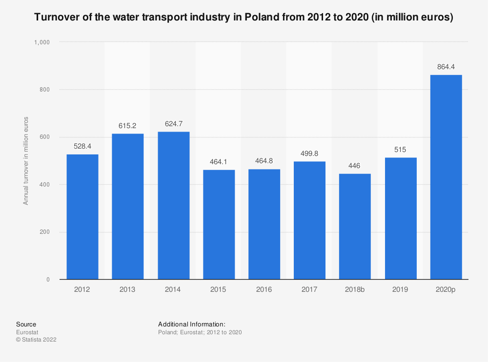 Statistic: Turnover of the water transport industry in Poland from 2012 to 2015 (in million euros) | Statista