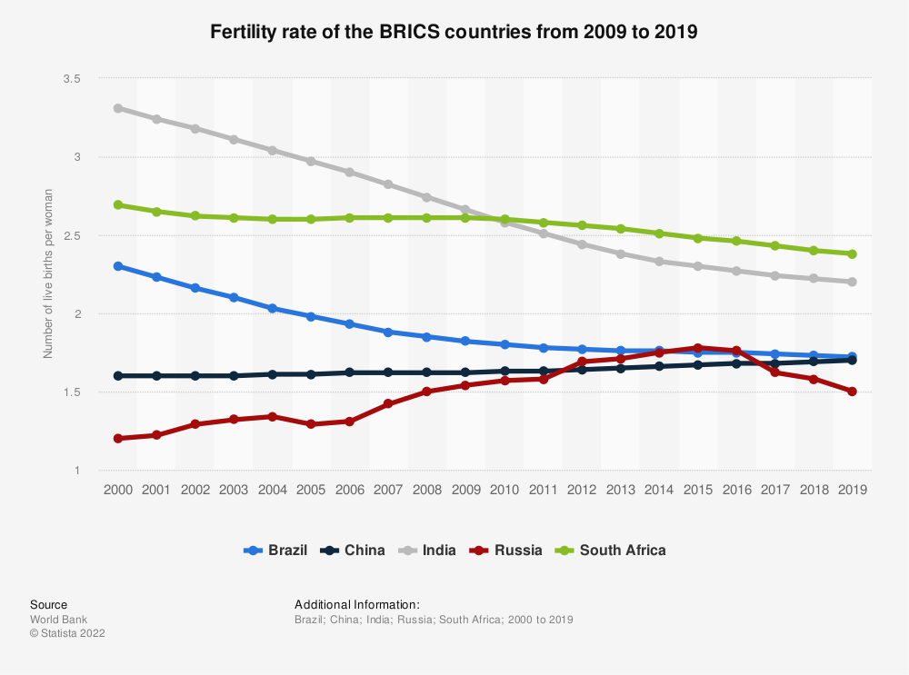 Statistic: Fertility rate of the BRIC countries from 2007 to 2017 | Statista