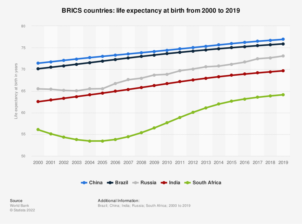 Statistic: BRIC countries: Life expectancy at birth from 2007 to 2017 | Statista