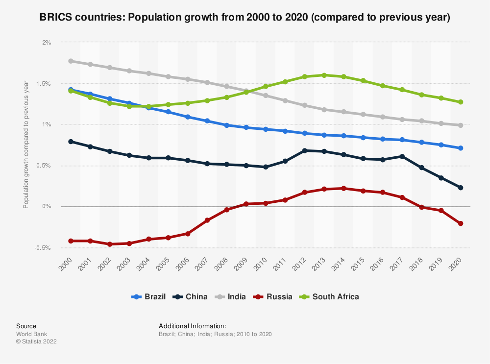 Statistic: BRIC countries: Population growth  from 2009  to 2019 (compared to previous year) | Statista