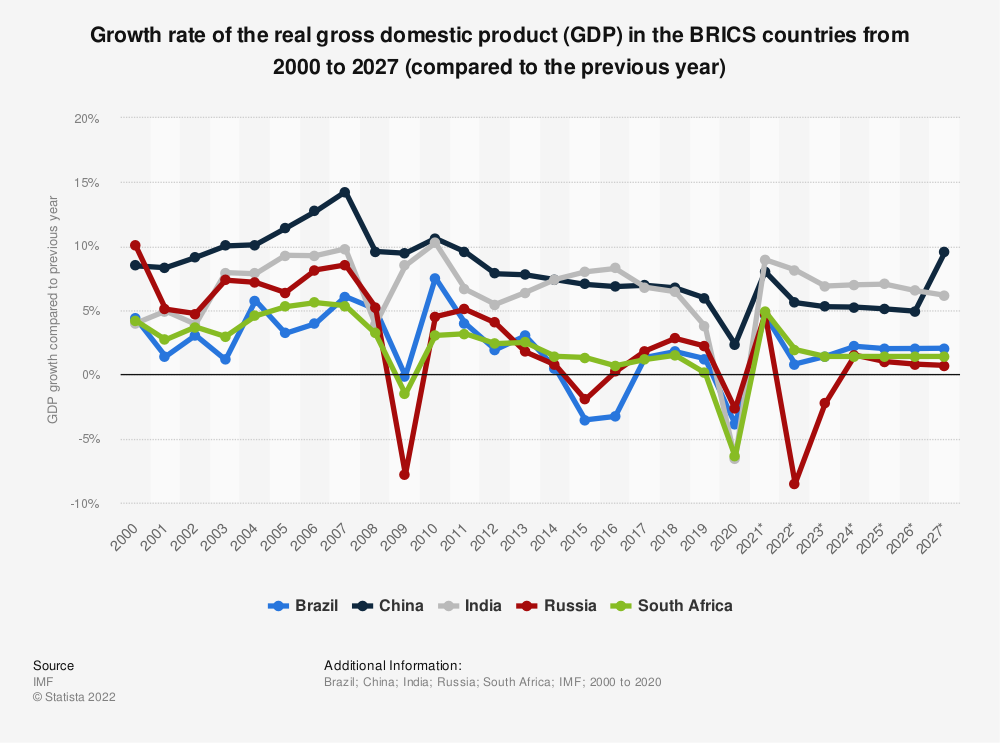 Statistic: BRIC countries: Growth rate of the real gross domestic product (GDP) from 2014 to 2024 (compared to the previous year) | Statista