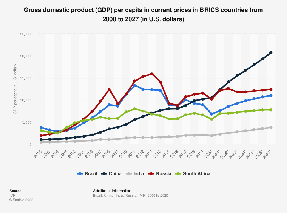 Statistic: BRIC countries: Gross domestic product (GDP) per capita in current prices from 2014 to 2024 (in U.S. dollars) | Statista
