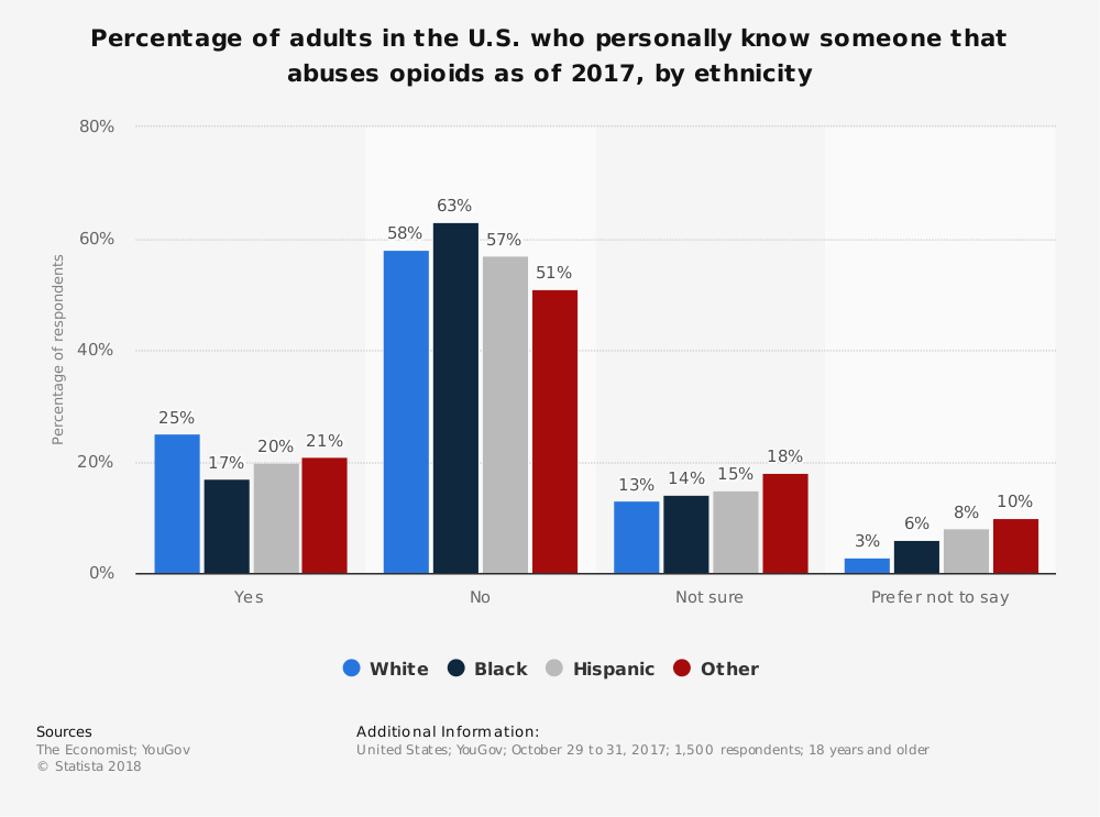 Statistic: Percentage of adults in the U.S. who personally know someone that abuses opioids as of 2017, by ethnicity | Statista