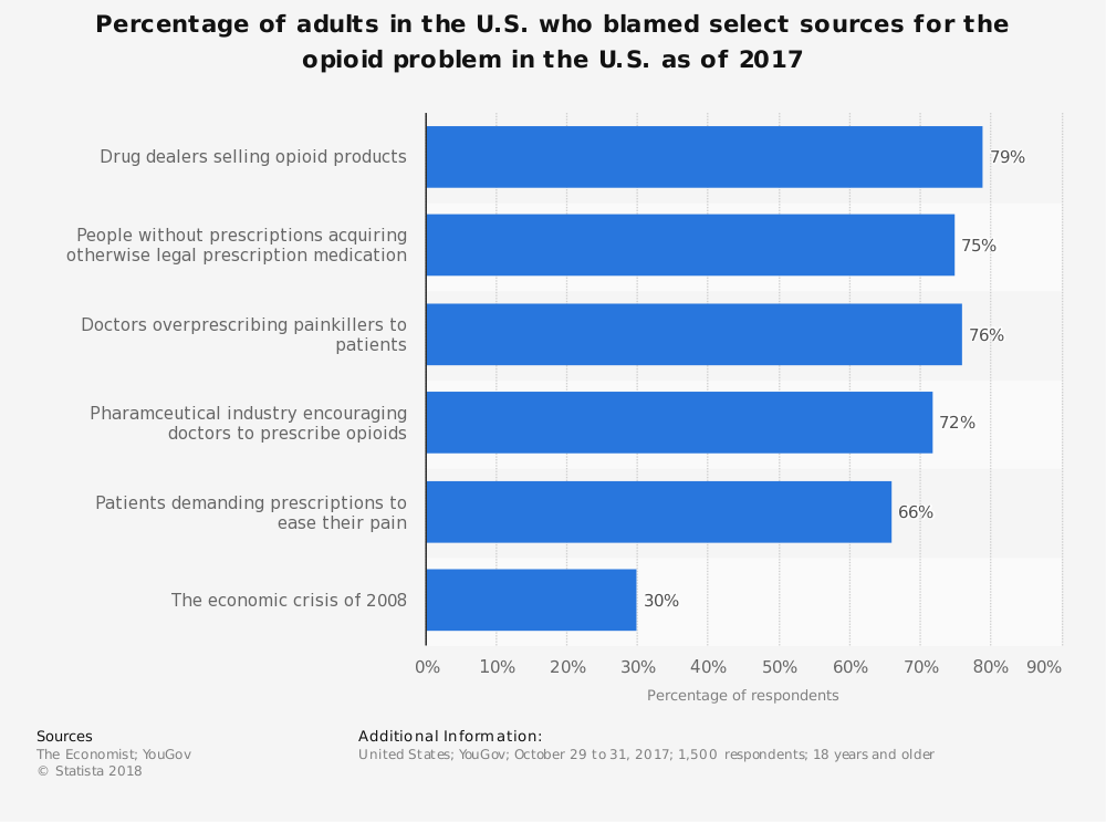 Statistic: Percentage of adults in the U.S. who blamed select sources for the opioid problem in the U.S. as of 2017 | Statista