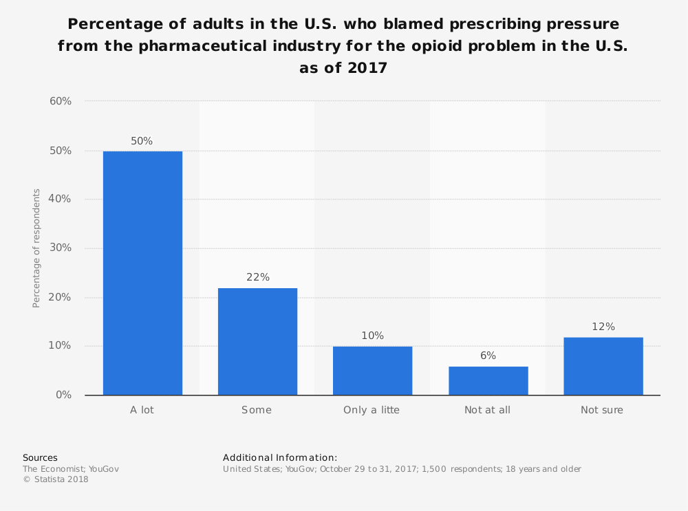 Statistic: Percentage of adults in the U.S. who blamed prescribing pressure from the pharmaceutical industry for the opioid problem in the U.S. as of 2017 | Statista
