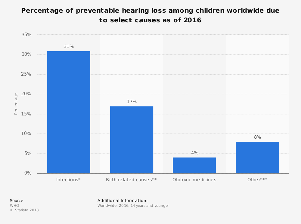 Statistic: Percentage of preventable hearing loss among children worldwide due to select causes as of 2016 | Statista