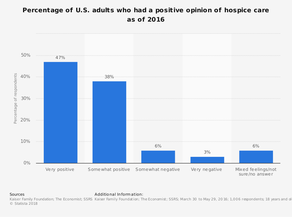 Statistic: Percentage of U.S. adults who had a positive opinion of hospice care as of 2016 | Statista